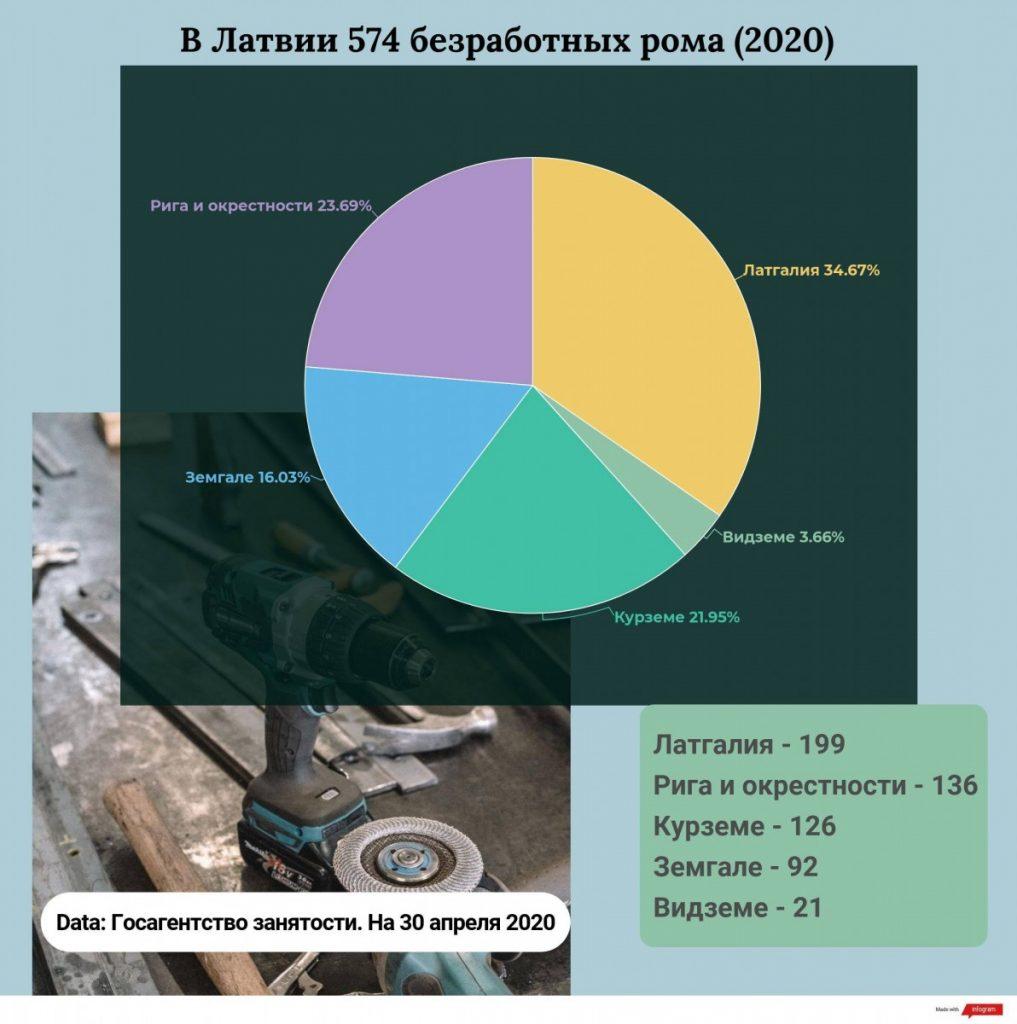 Инфографика к материалу об образовании ромов (R Media)