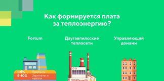 Fortum_Daugavpils_Infogr_RU