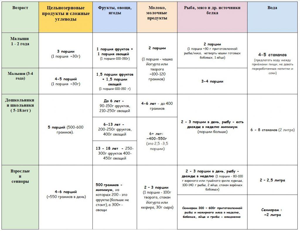 Сколько и чего нам нужно. Таблица здорового питания по возрастам. Автор: Виктория Трофимова-Гаике
