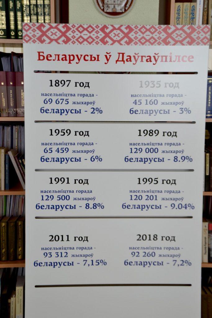 Беларусы в Даугавпилсе. Фото: Елена Иванцова