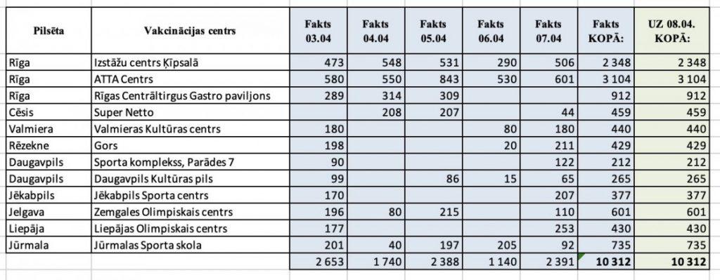 Результаты вакцинации в центрах за 3 - 7 апреля 2021 года