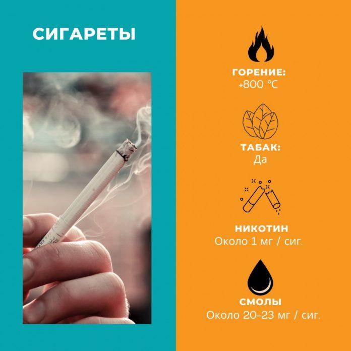 Бездымные системы против сигарет. Разбираемся