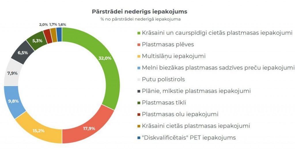 Переработка пластика. Изображение: Zero Waste Latvija