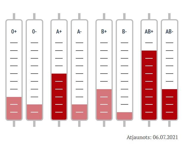 Запасы крови в Латвии на 6 июля 2021 года. Источник: vadc.lv