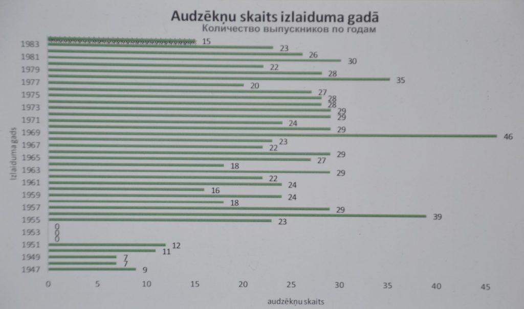 Количество выпускников в Межциемской школе