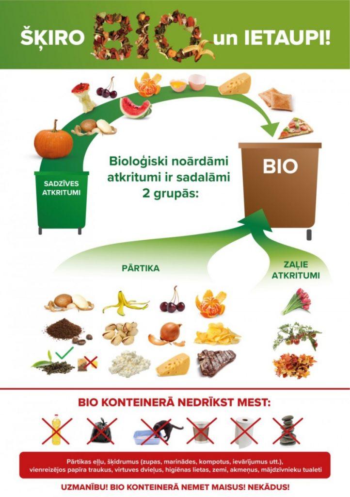 Сортировка биоотходов. Изображение: ecobaltiavide.lv