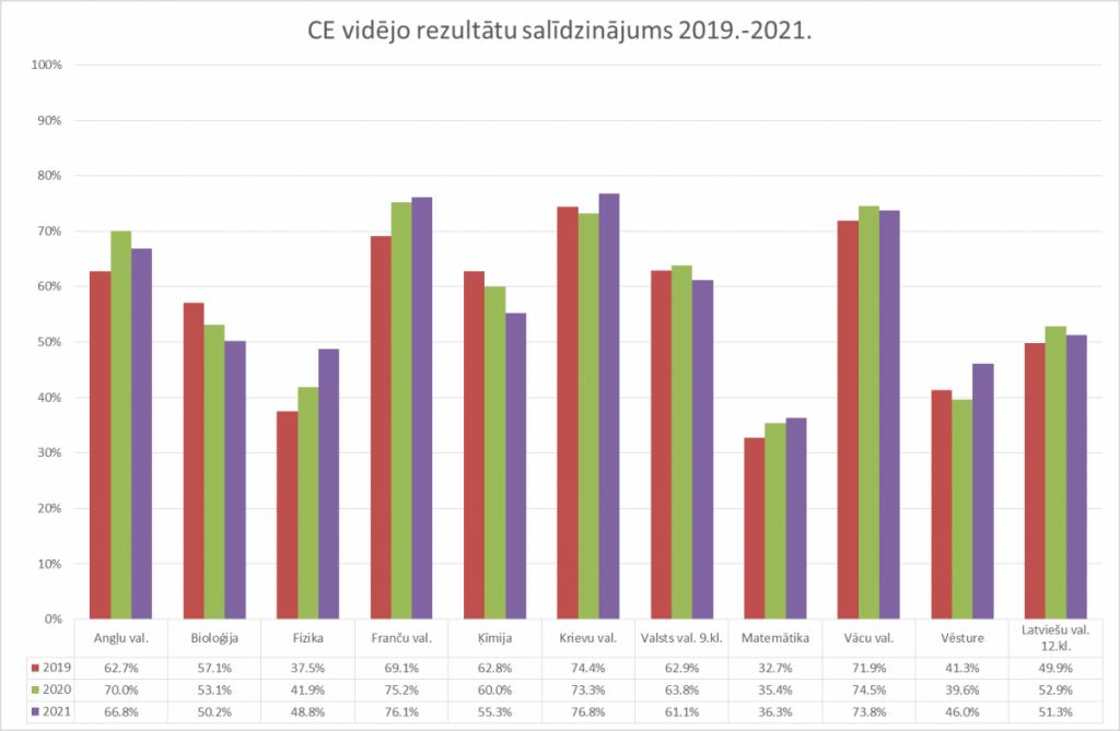 Сравнение средних результатов централизованных экзаменов с 2019 по 2021 год. Данные VISC